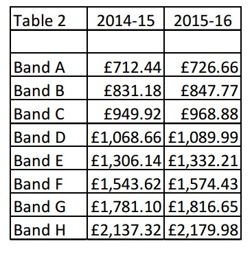 Council tax bandings for KCC's portion compared to last year.