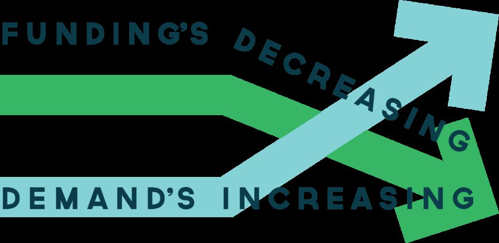 budget2017-demand-increasing